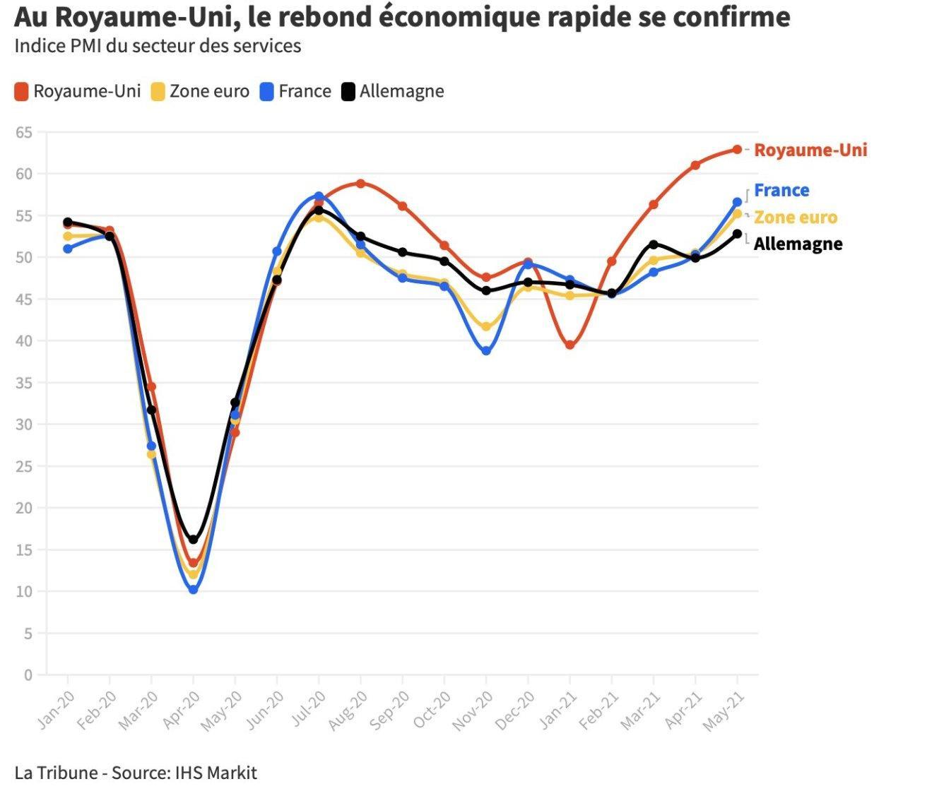 Croissance economique royaume uni 2021
