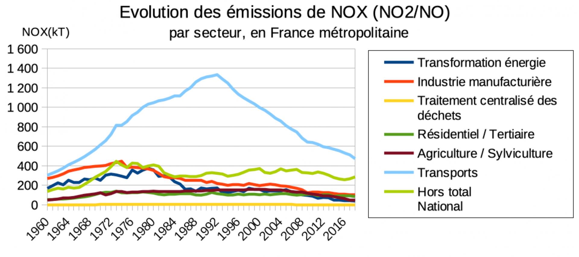 Evolution de la repartition des emission de nox par secteur