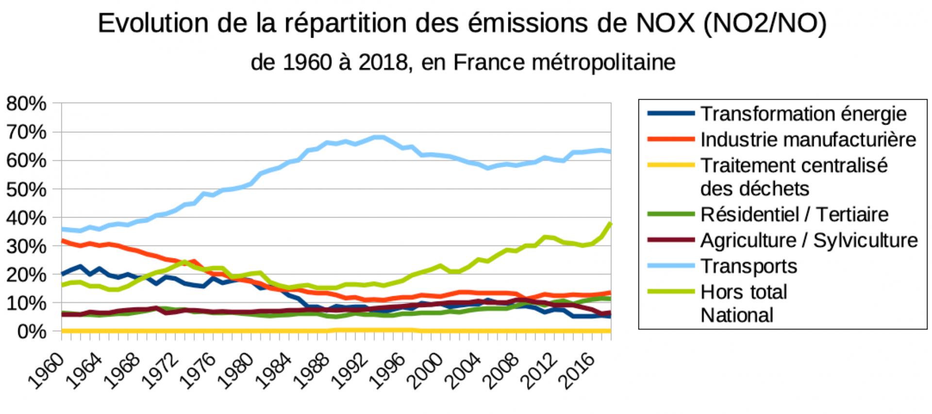 Evolution de la repartition des emission de nox