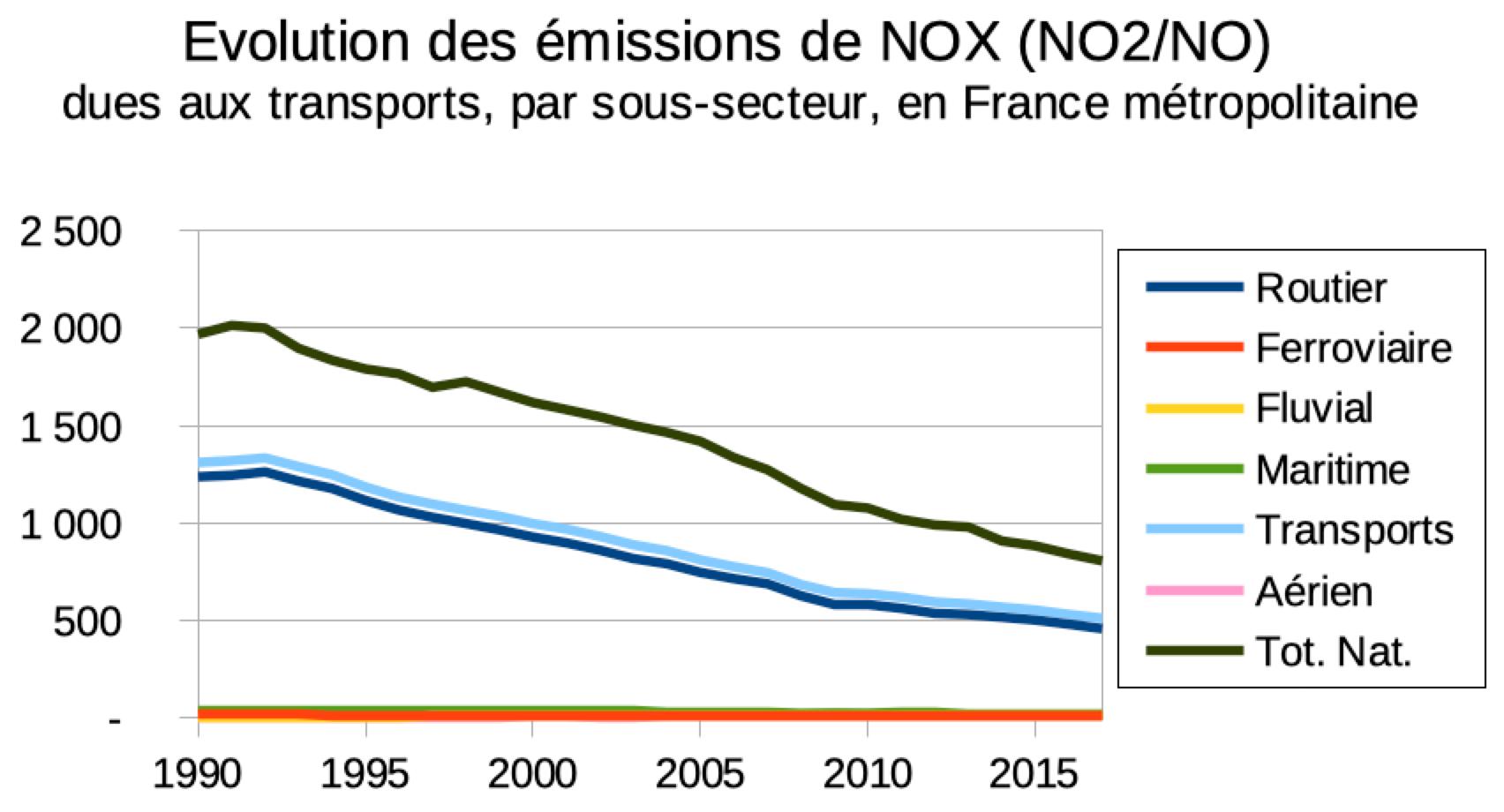 Evolution emissions nox transport
