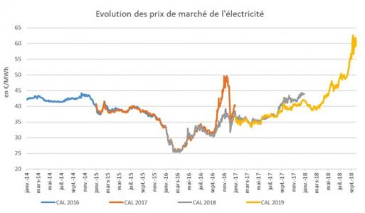 Évolution des prix du marché de l'électricité