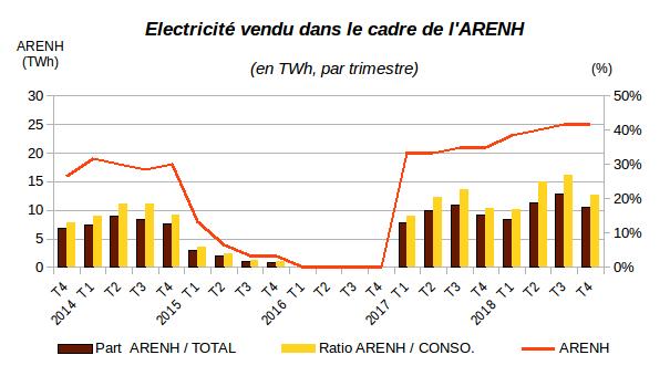 Électricité vendu dans le cadre de l'ARENH