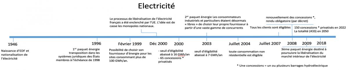 Frise électricité de France, EDF