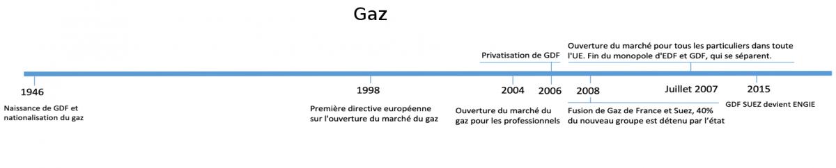 Frise gaz de France, GDF, Engie