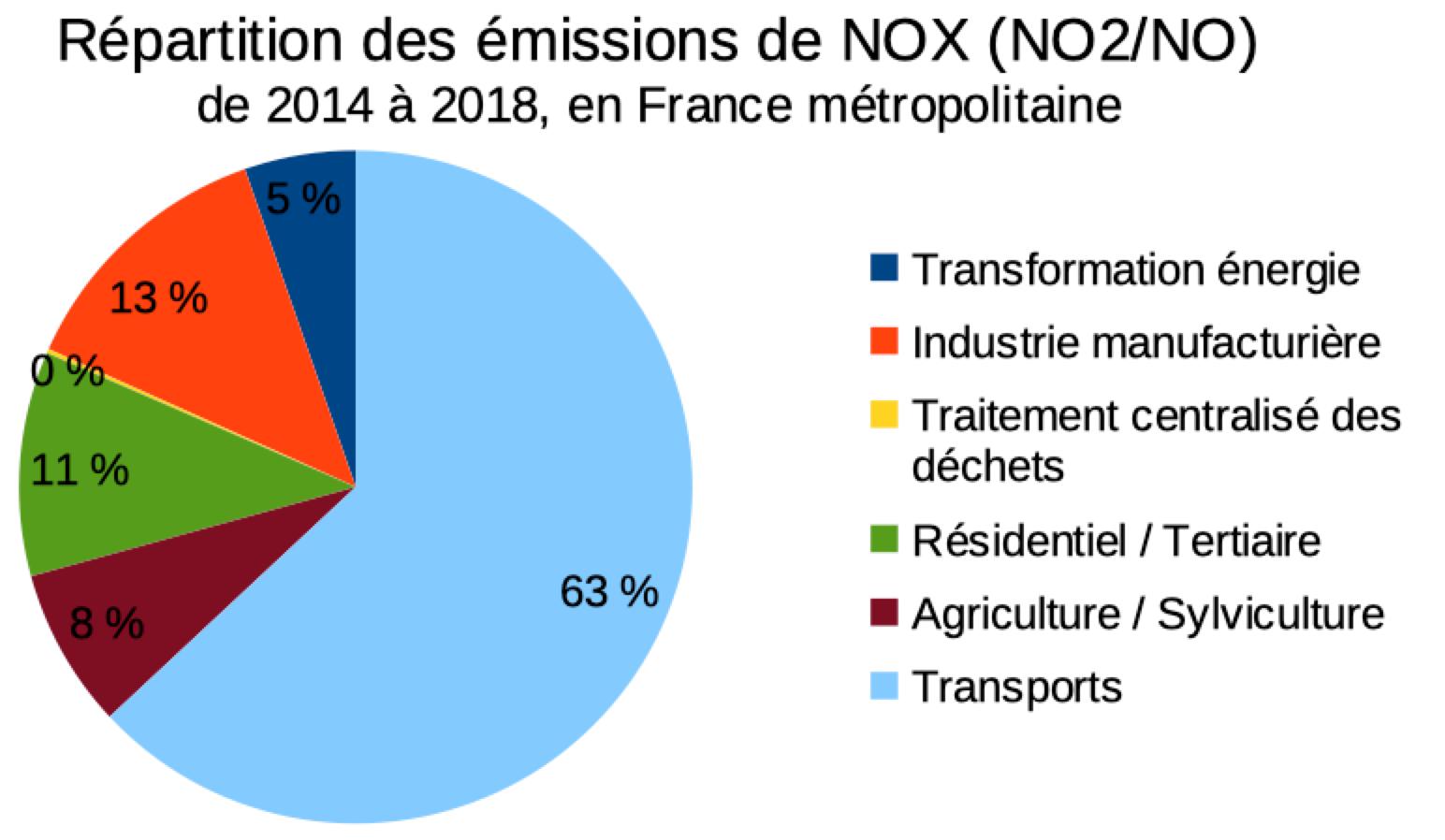 Repartition des emissions de nox